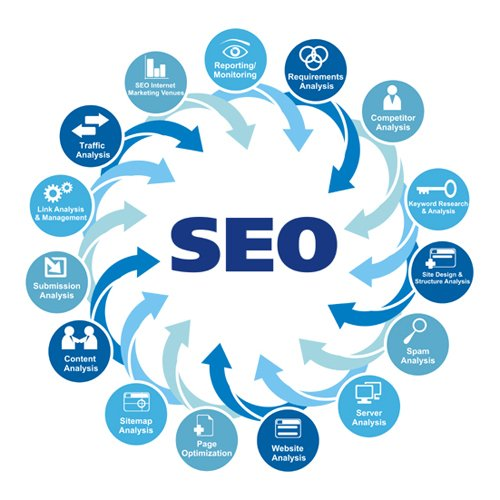 All It Takes To Get The Best SEO Training