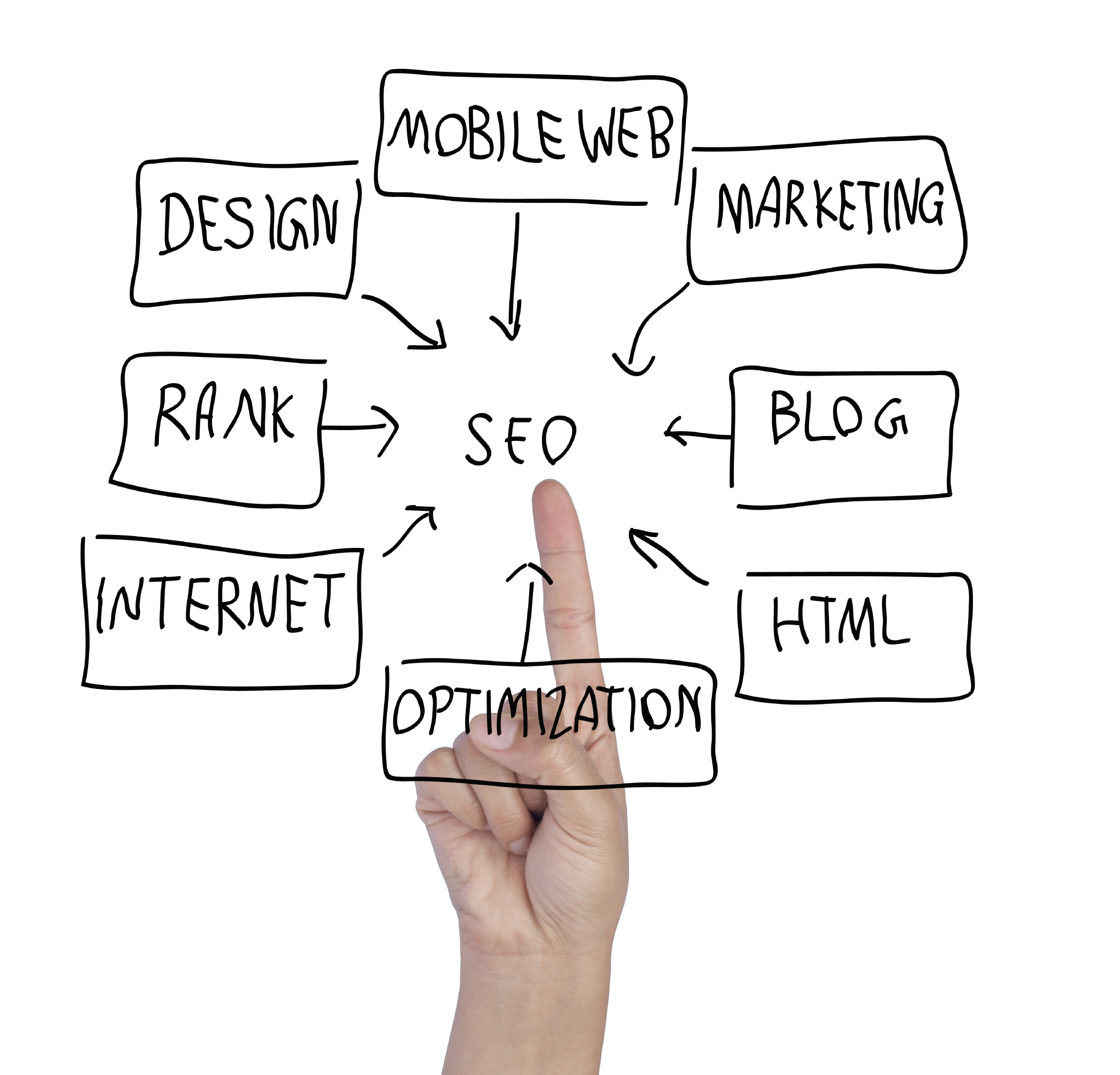 Important Essentials When Optimizing Your Site For Search Engines